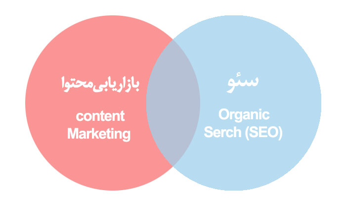 Why-SEO-Is-Actually-All-About-Content-Marketing-1 ارتباط بازاریابی محتوا با سئو دقیقا چیست؟
